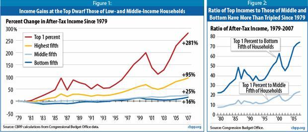 cbpp_income_inequality_0610