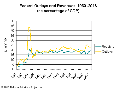federal_outlays_and_revenues_as_percent_gdp