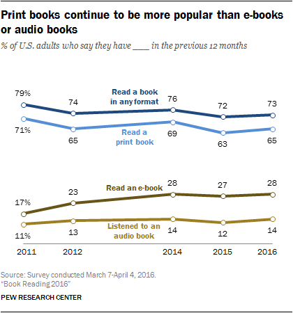 PEW graphic on book reading vs e-books