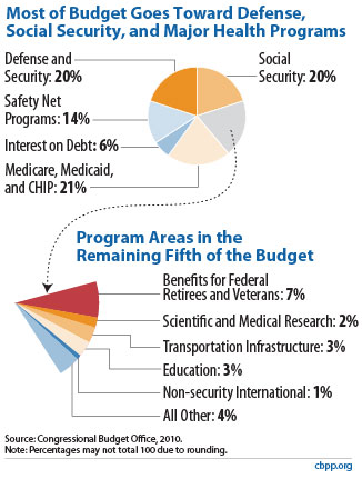 Policy Basic Where Our Tax Dollars Go from CBPP