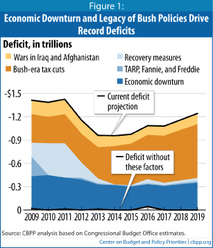 Impact of Bush Policies, economy and wars on budget deficits