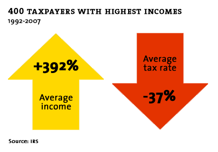 Top Incomes asTax Payers - Mother Jones
