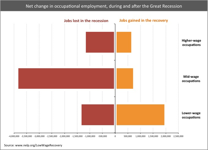 Net Change in Occupational Employment, National Employment Law Project