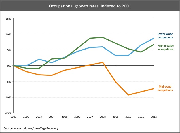 Occupational Growth Rates from National Employment Law Project